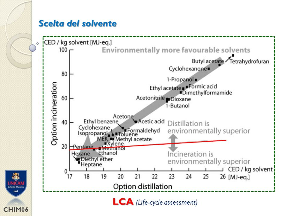 LCA (Life-cycle assessment)