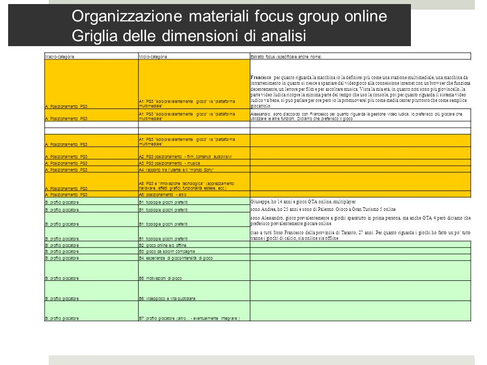 Organizzazione materiali focus group online Griglia delle dimensioni di analisi