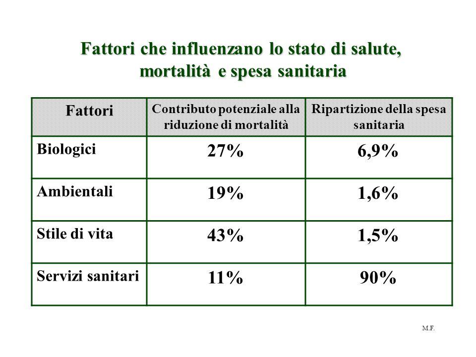 Fattori che influenzano lo stato di salute,