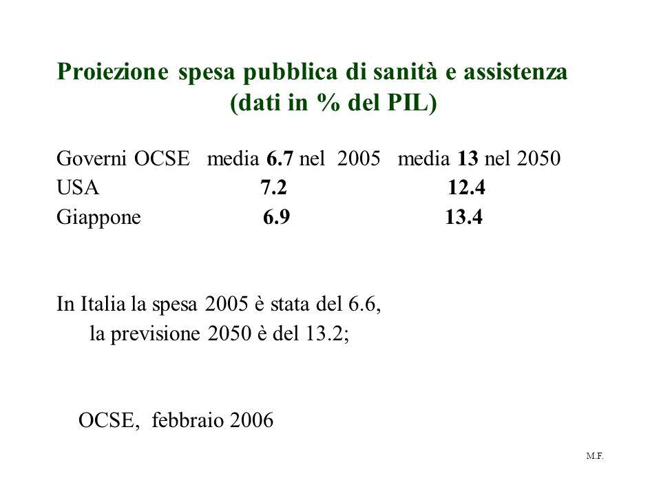 Proiezione spesa pubblica di sanità e assistenza (dati in % del PIL)