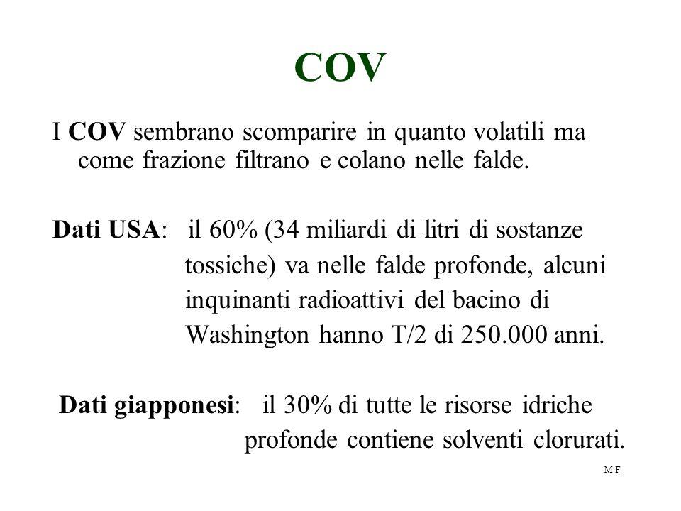 COV I COV sembrano scomparire in quanto volatili ma come frazione filtrano e colano nelle falde.