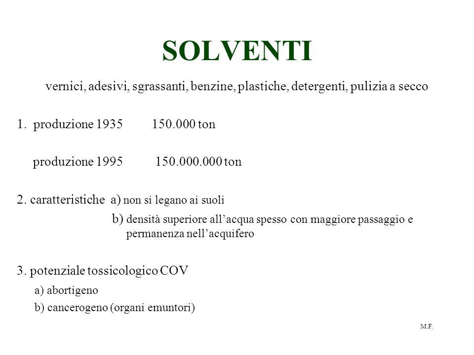 SOLVENTI vernici, adesivi, sgrassanti, benzine, plastiche, detergenti, pulizia a secco. 1. produzione 1935 150.000 ton.