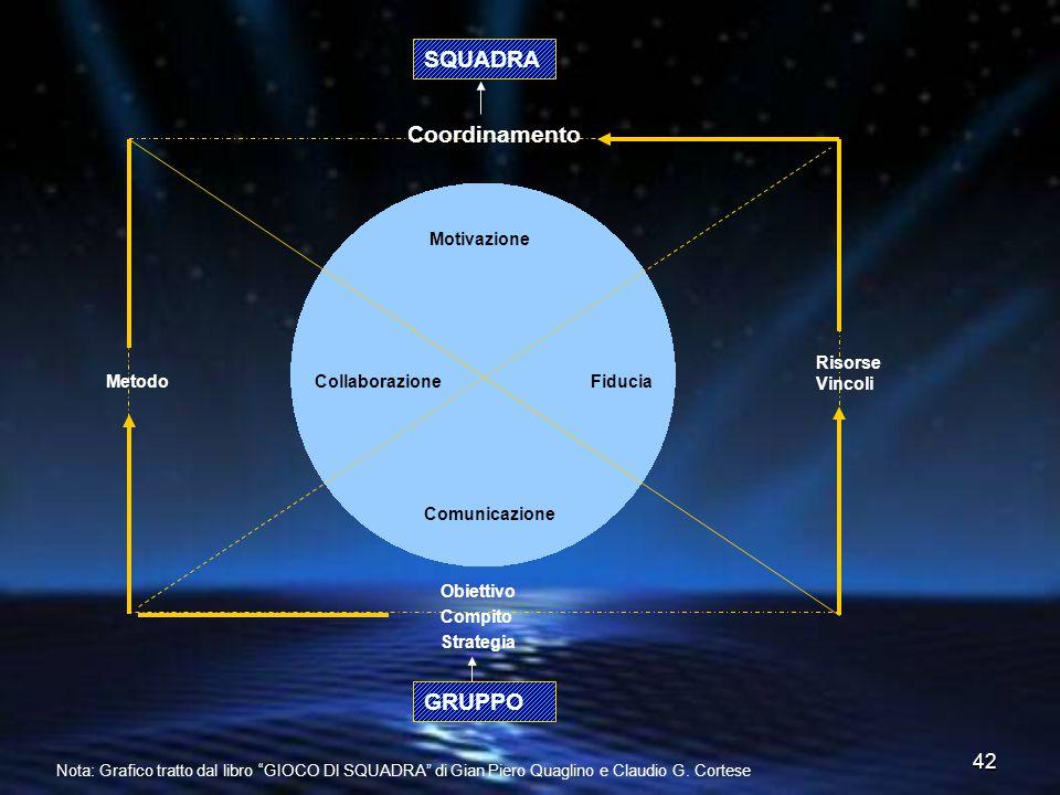 SQUADRA Coordinamento GRUPPO Motivazione Risorse Vincoli Metodo