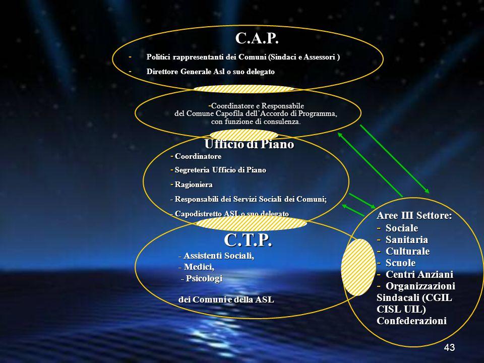 C.T.P. C.A.P. Ufficio di Piano Aree III Settore: Sociale Sanitaria