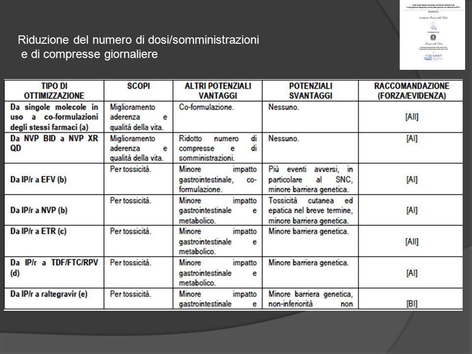 Riduzione del numero di dosi/somministrazioni