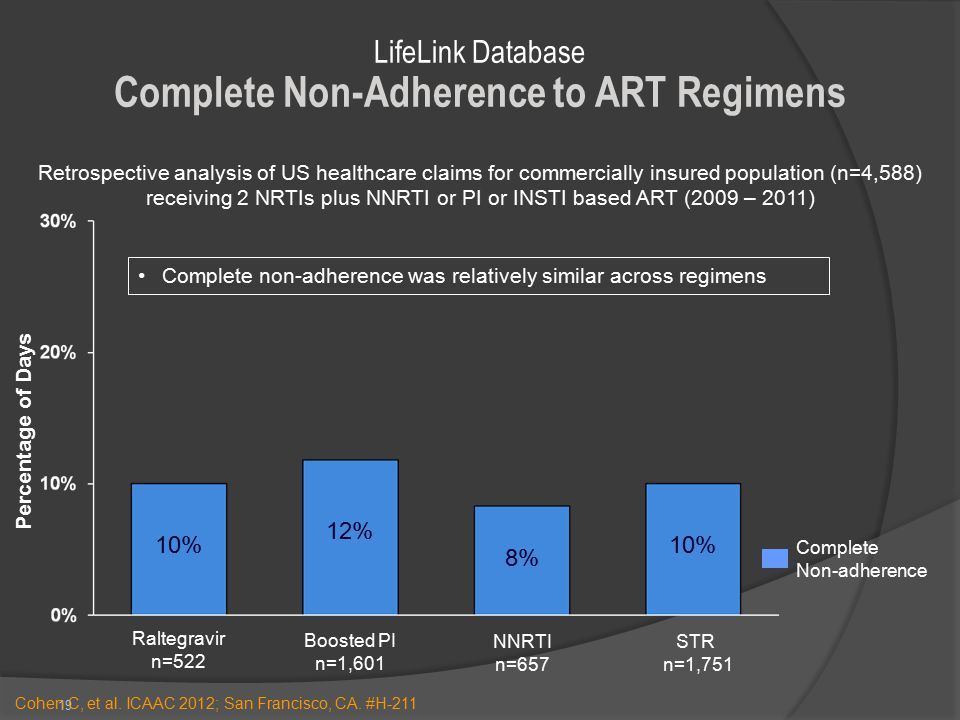 LifeLink Database Complete Non-Adherence to ART Regimens