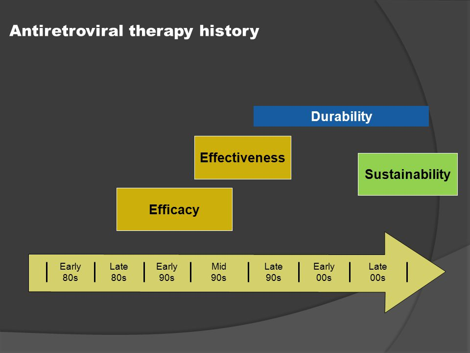 Antiretroviral therapy history