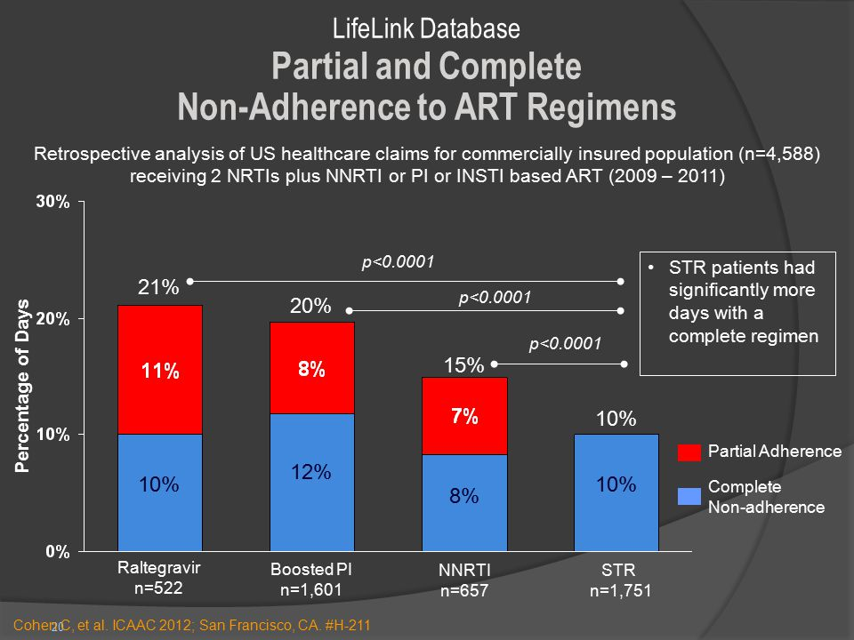 Non-Adherence to ART Regimens