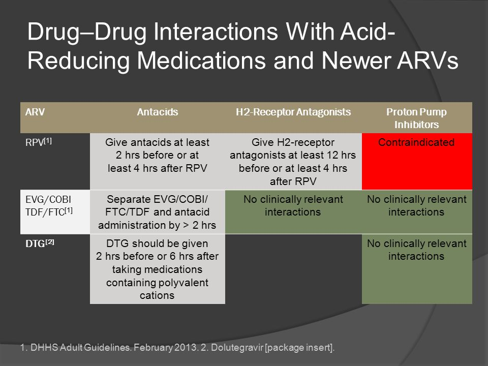 Drug–Drug Interactions With Acid-Reducing Medications and Newer ARVs