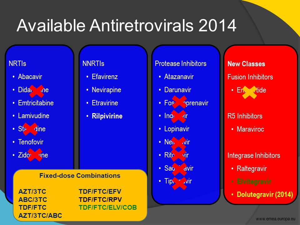Available Antiretrovirals 2014