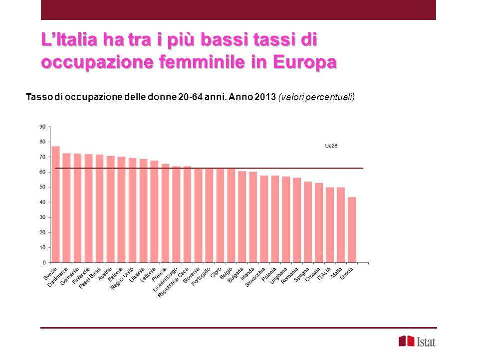 L'Italia ha tra i più bassi tassi di occupazione femminile in Europa