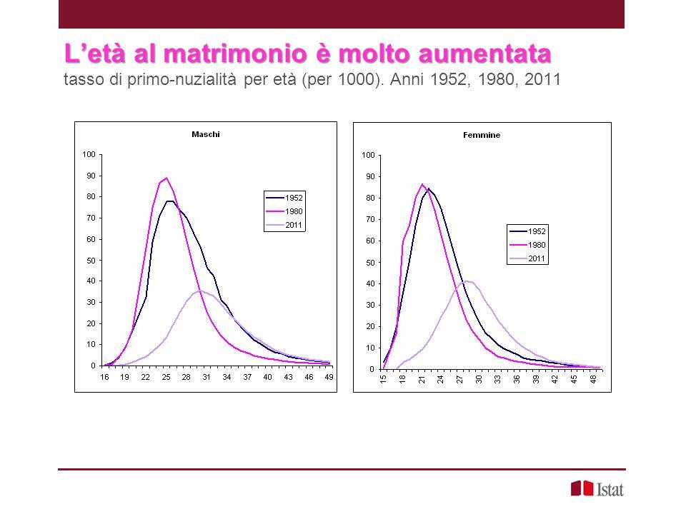 07/02/13 L'età al matrimonio è molto aumentata tasso di primo-nuzialità per età (per 1000). Anni 1952, 1980, 2011.