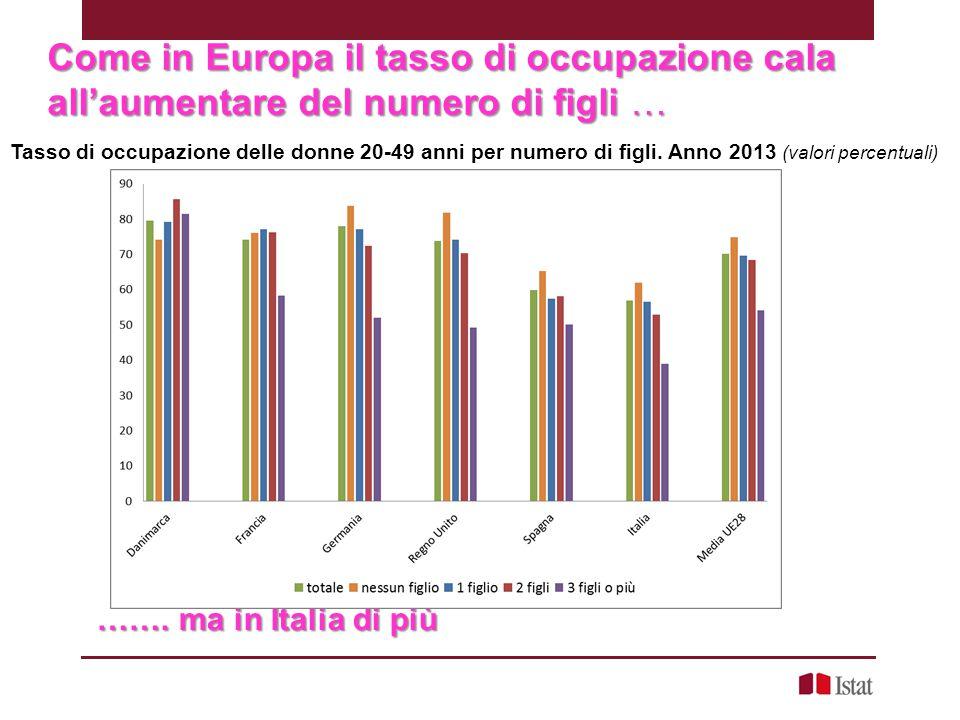 07/02/13 Come in Europa il tasso di occupazione cala all'aumentare del numero di figli …