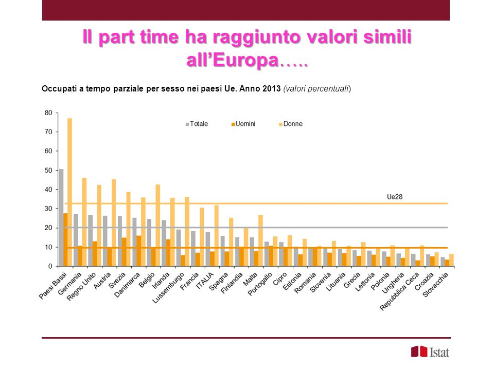 Il part time ha raggiunto valori simili all'Europa…..