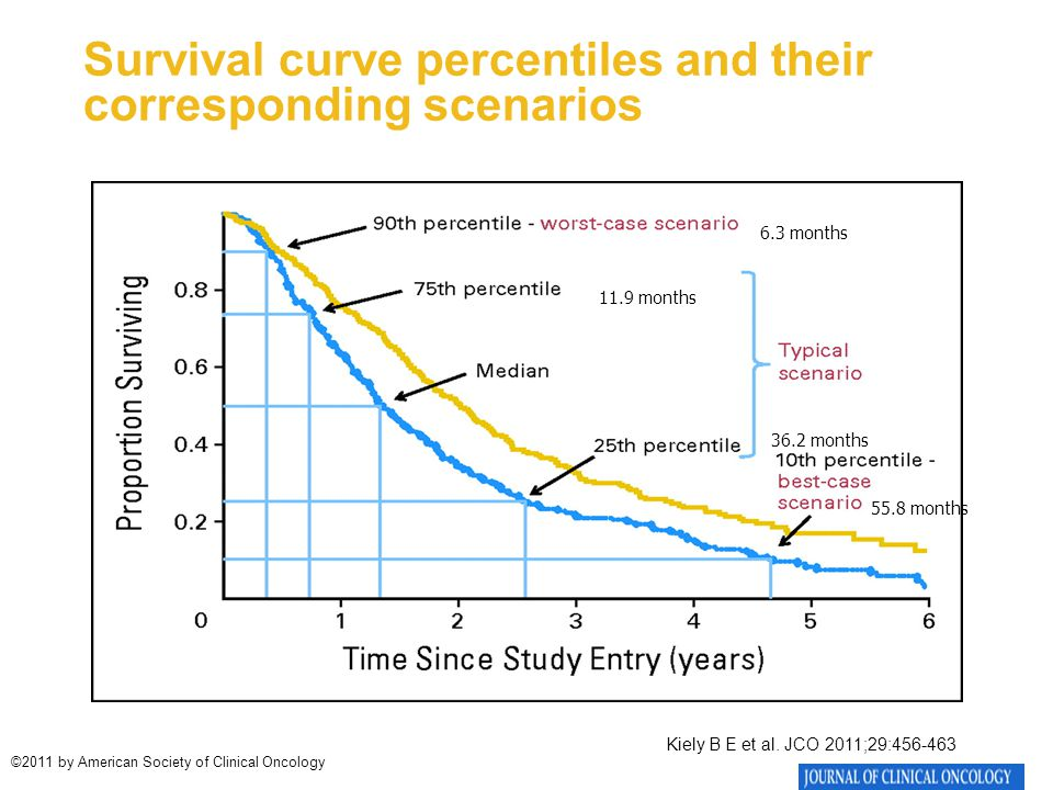 Survival curve percentiles and their corresponding scenarios