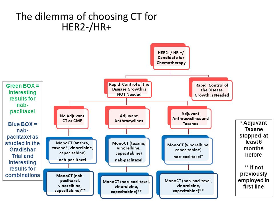 The dilemma of choosing CT for HER2-/HR+