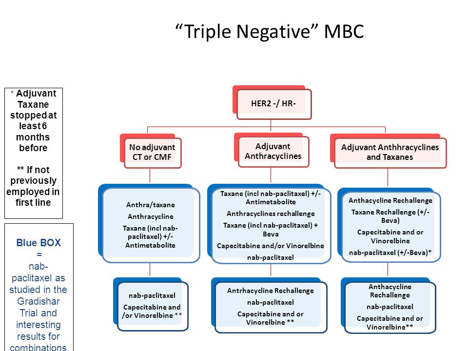 Triple Negative MBC Blue BOX =
