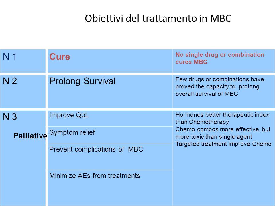 Obiettivi del trattamento in MBC