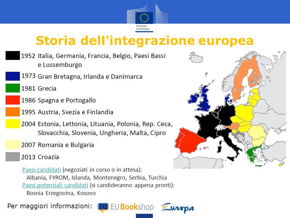 Storia dell integrazione europea