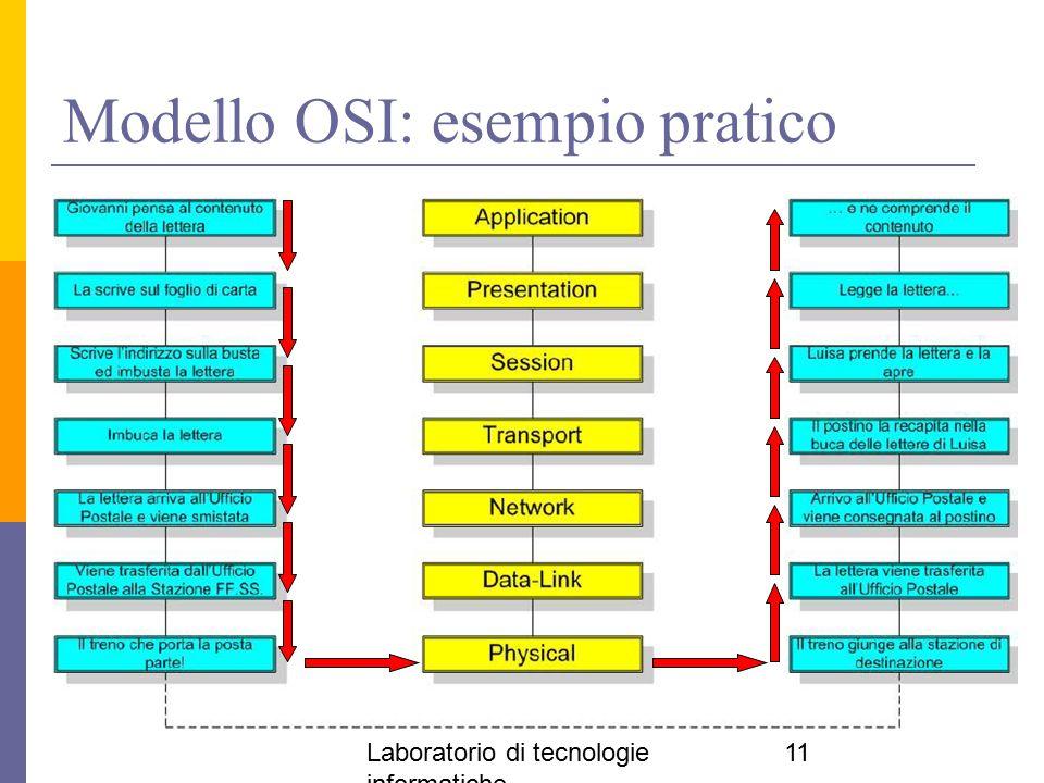 Modello OSI: esempio pratico
