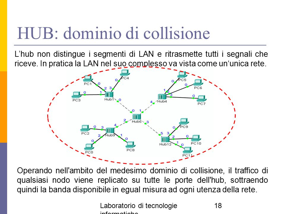 HUB: dominio di collisione