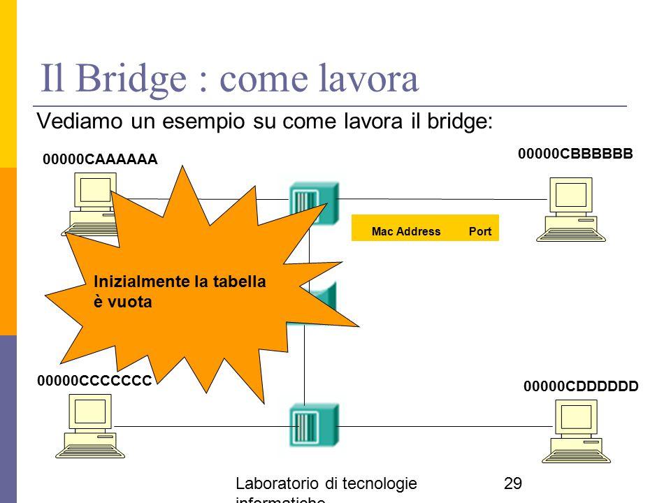 Il Bridge : come lavora Vediamo un esempio su come lavora il bridge: