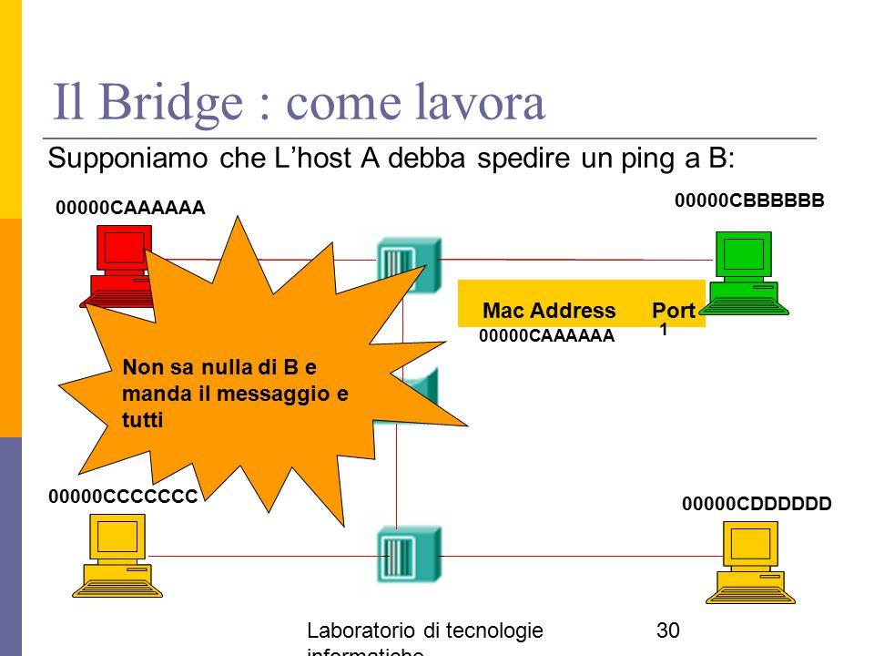 Il Bridge : come lavora Supponiamo che L'host A debba spedire un ping a B: 00000CBBBBBB. 00000CAAAAAA.