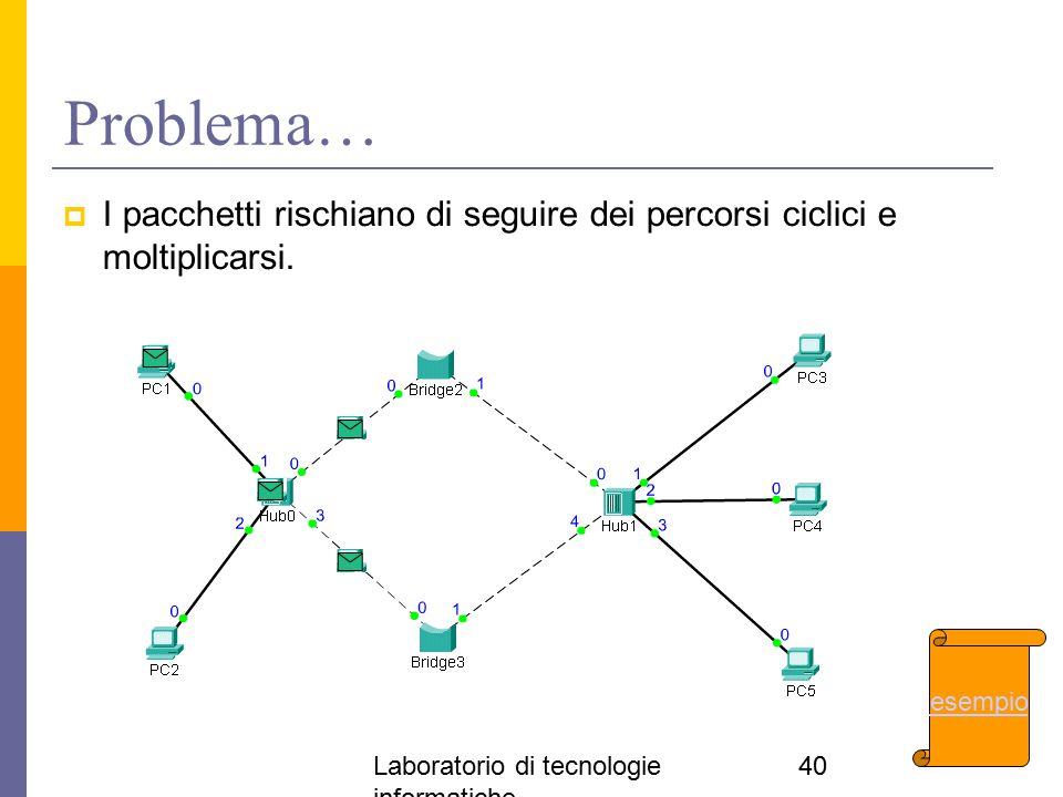 Problema… I pacchetti rischiano di seguire dei percorsi ciclici e moltiplicarsi.