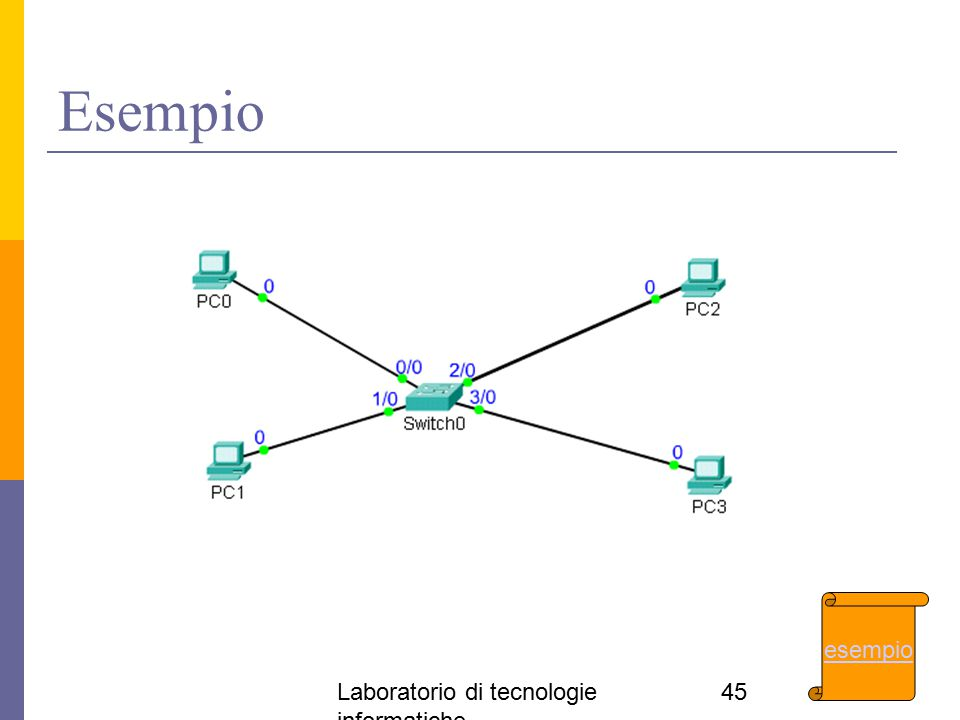 Esempio esempio Laboratorio di tecnologie informatiche