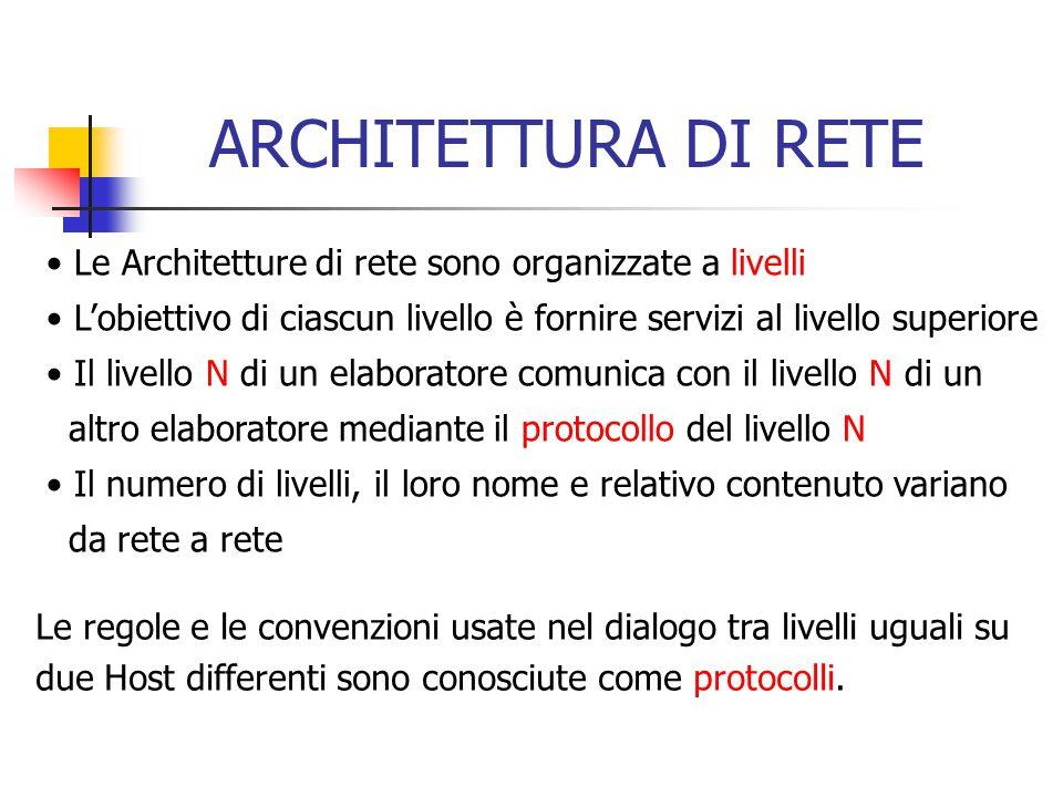 ARCHITETTURA DI RETE Le Architetture di rete sono organizzate a livelli. L'obiettivo di ciascun livello è fornire servizi al livello superiore.