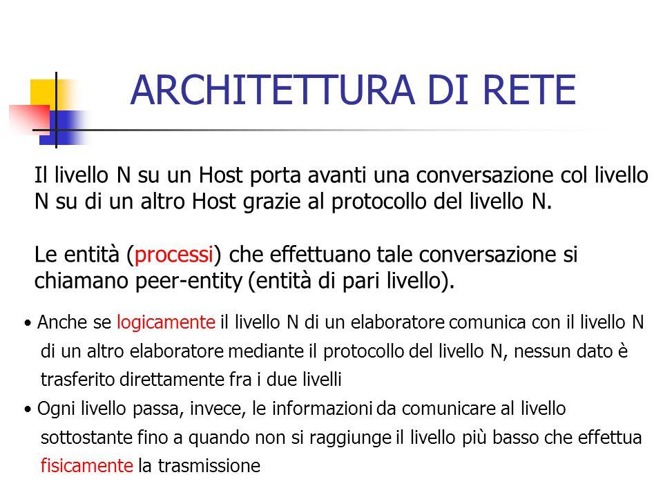 ARCHITETTURA DI RETE Il livello N su un Host porta avanti una conversazione col livello N su di un altro Host grazie al protocollo del livello N.