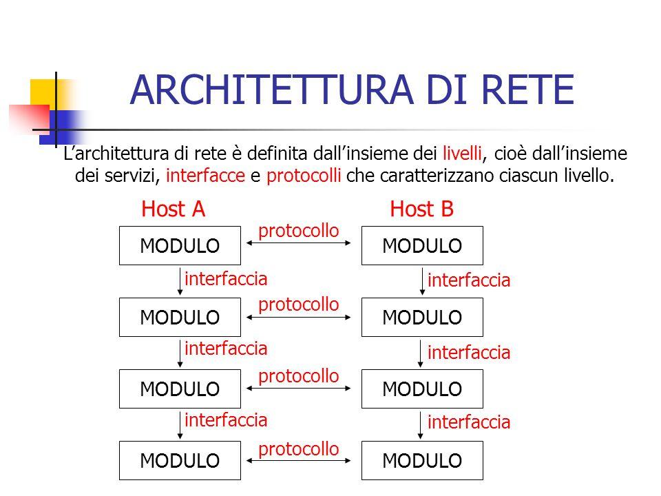 ARCHITETTURA DI RETE Host A Host B MODULO