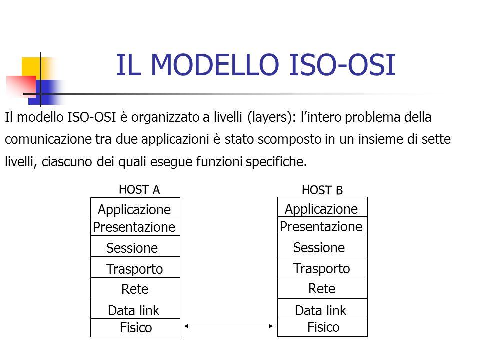 IL MODELLO ISO-OSI