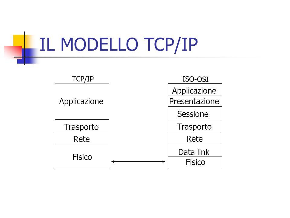 IL MODELLO TCP/IP Fisico Rete Trasporto Applicazione Fisico Data link