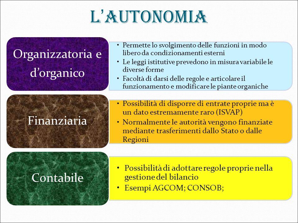 L'AUTONOMIA Organizzatoria e d'organico Finanziaria Contabile