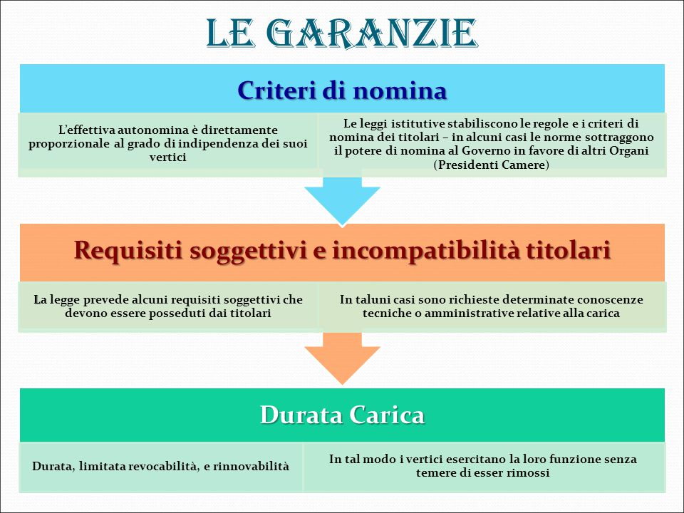 LE GARANZIE Criteri di nomina