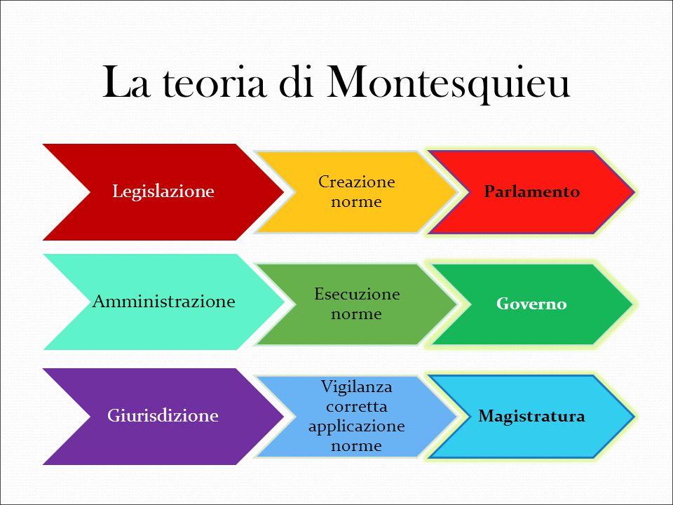 La teoria di Montesquieu