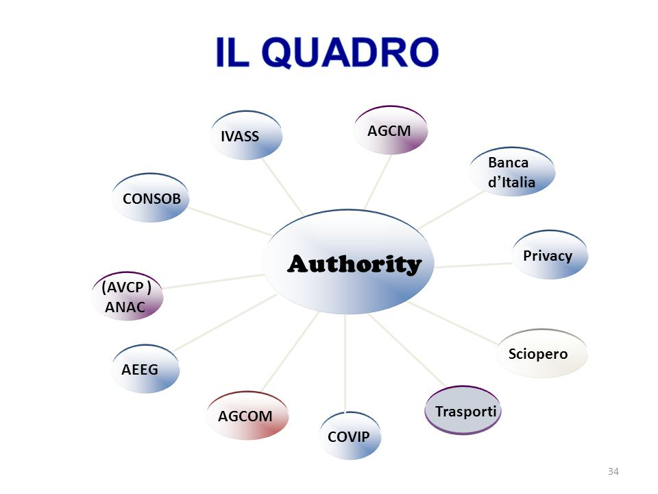 IL QUADRO Authority AGCM IVASS Banca d'Italia CONSOB Privacy (AVCP )