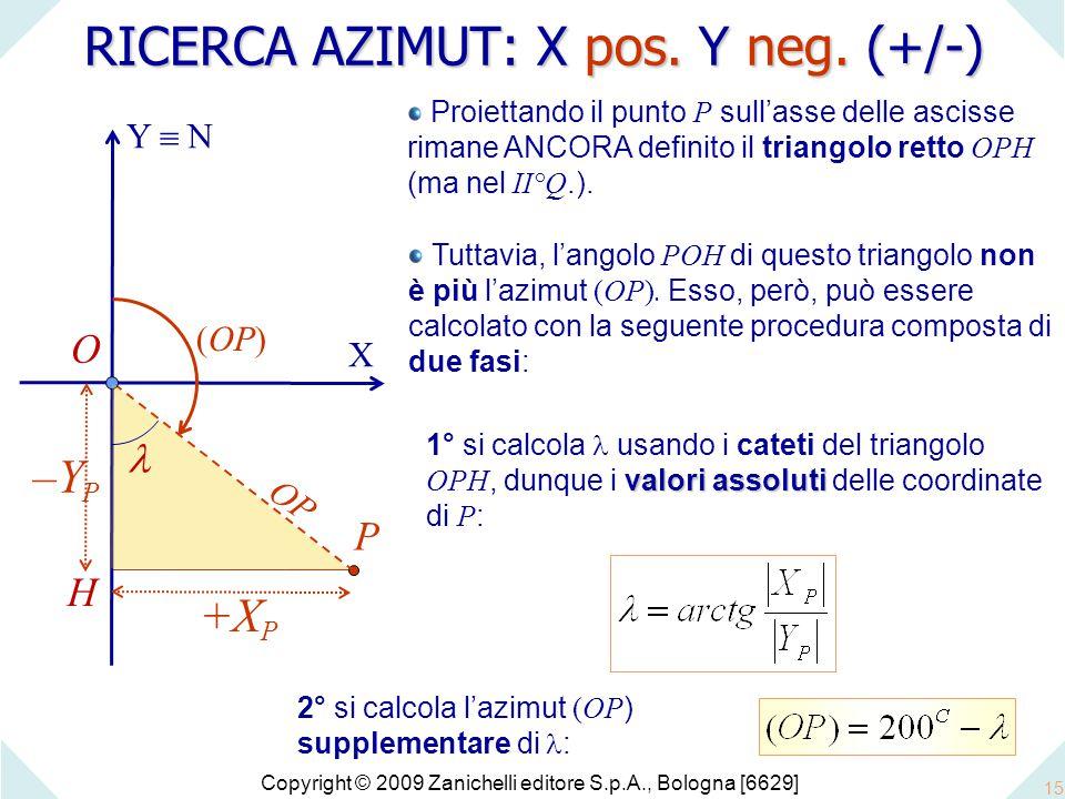RICERCA AZIMUT: X pos. Y neg. (+/-)