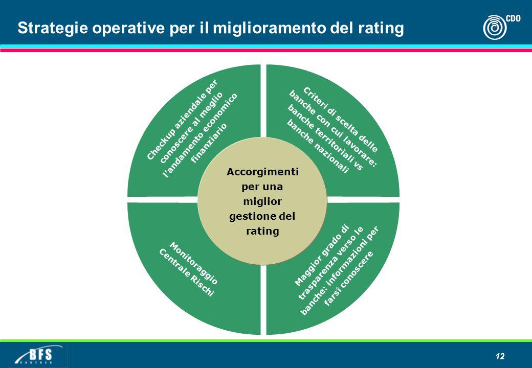 Strategie operative per il miglioramento del rating