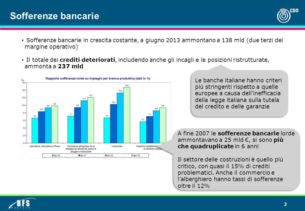Sofferenze bancarie Sofferenze bancarie in crescita costante, a giugno 2013 ammontano a 138 mld (due terzi del margine operativo)