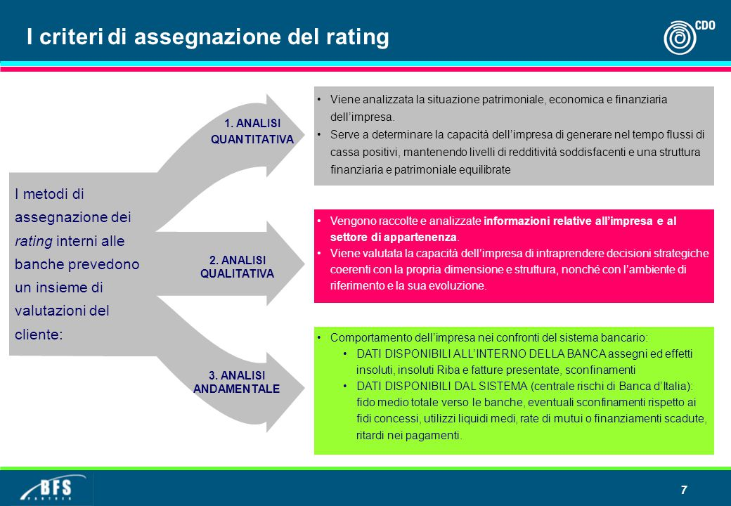 I criteri di assegnazione del rating