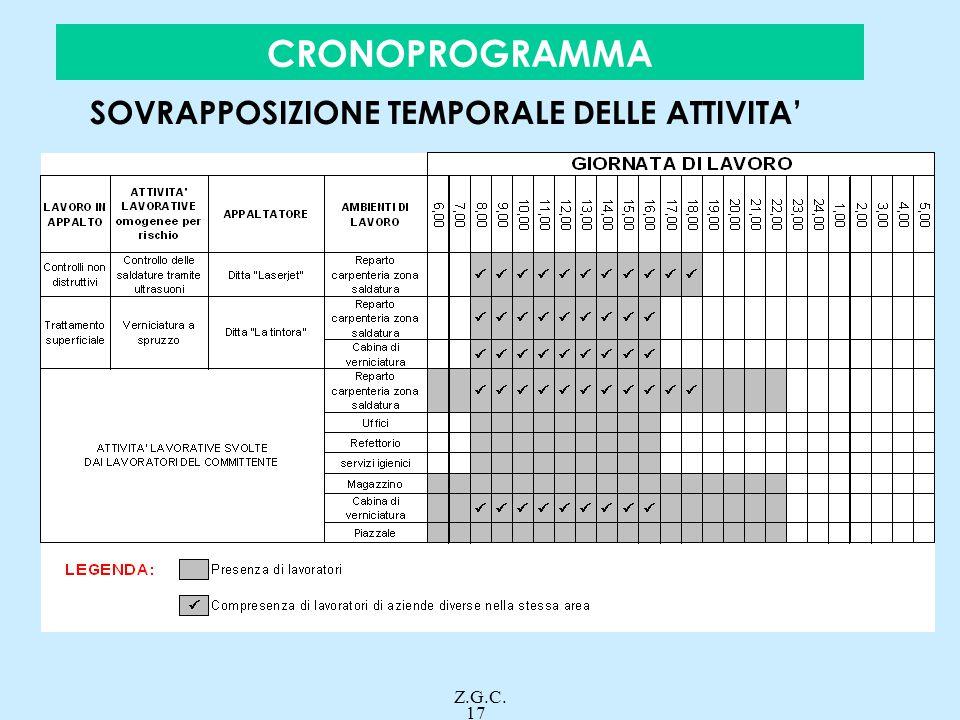 CRONOPROGRAMMA SOVRAPPOSIZIONE TEMPORALE DELLE ATTIVITA' Z.G.C. 17