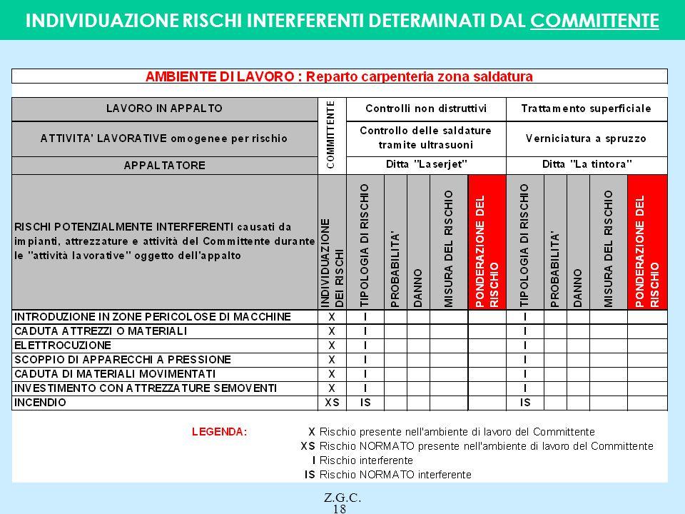 INDIVIDUAZIONE RISCHI INTERFERENTI DETERMINATI DAL COMMITTENTE