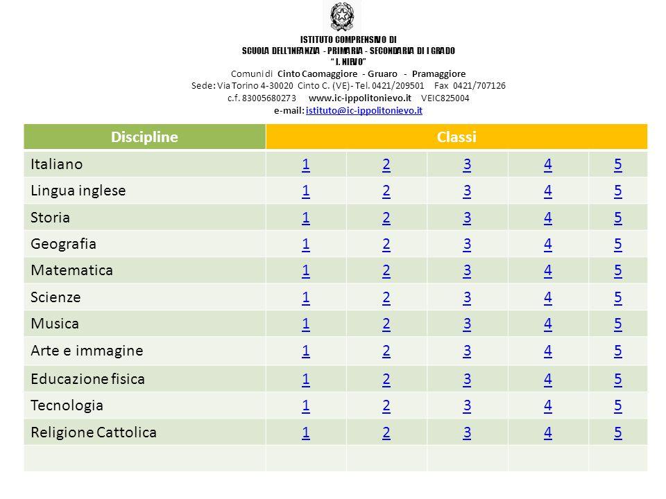 Discipline Classi Italiano 1 2 3 4 5 Lingua inglese Storia Geografia