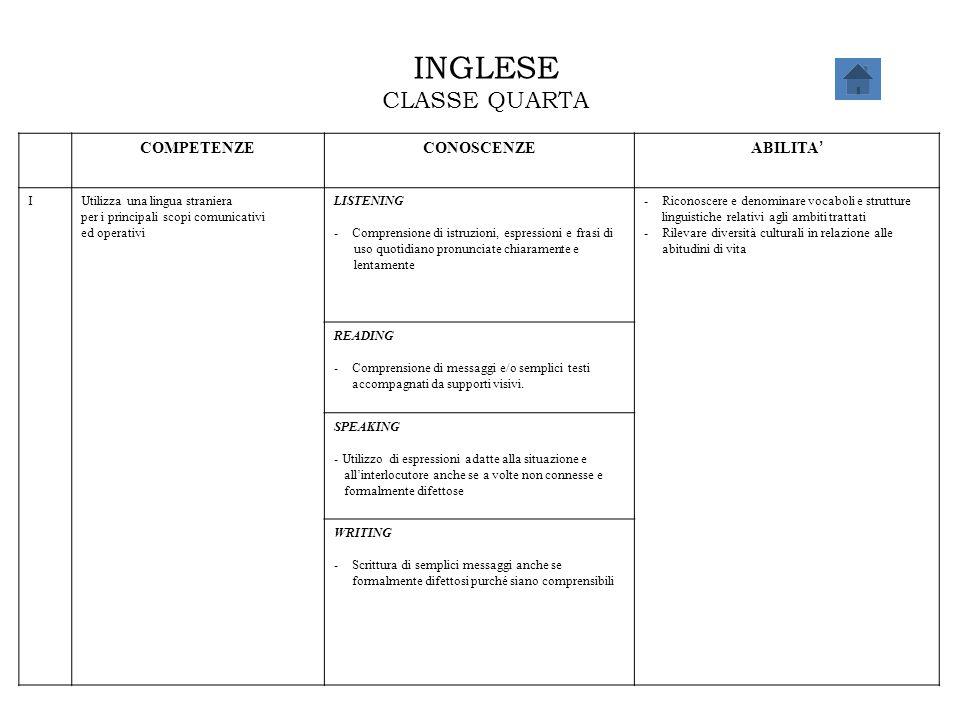 INGLESE CLASSE QUARTA COMPETENZE CONOSCENZE ABILITA' I