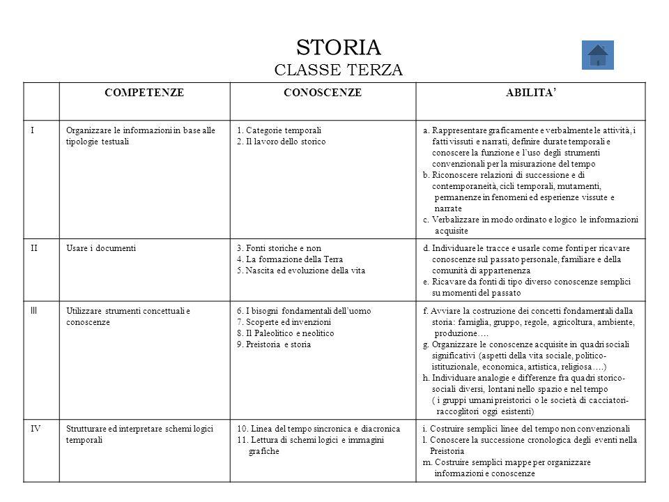 STORIA CLASSE TERZA COMPETENZE CONOSCENZE ABILITA' I