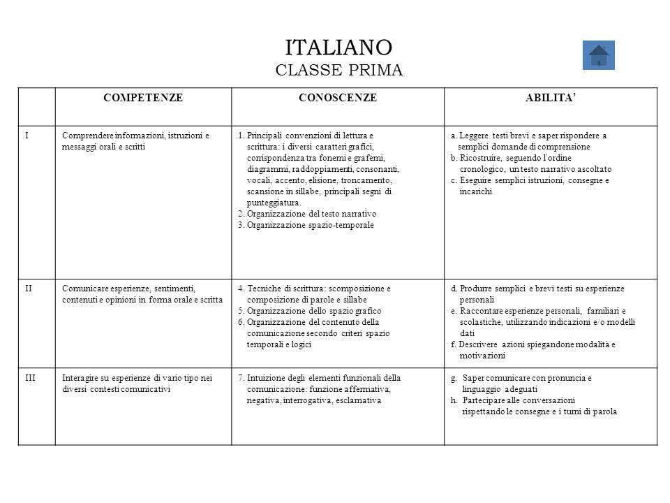 ITALIANO CLASSE PRIMA COMPETENZE CONOSCENZE ABILITA' I