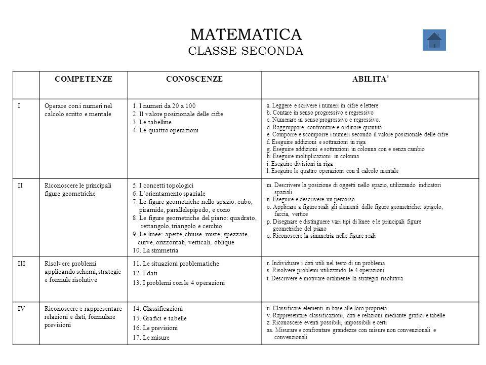 MATEMATICA CLASSE SECONDA COMPETENZE CONOSCENZE ABILITA' I