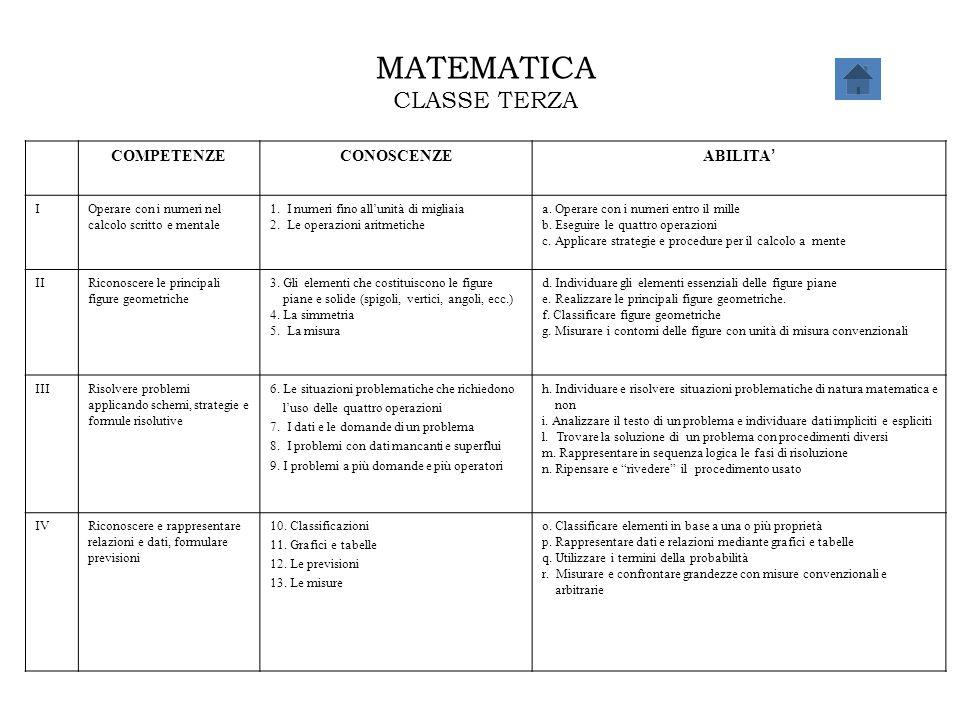 MATEMATICA CLASSE TERZA COMPETENZE CONOSCENZE ABILITA' I